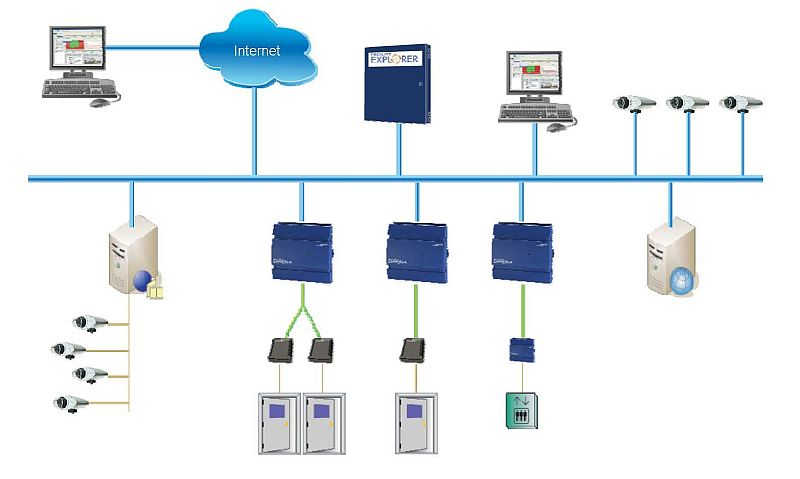 Access Control and Security System Solutions